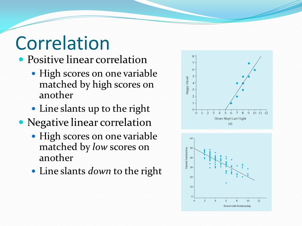 Correlation Positive linear correlation Negative linear correlation