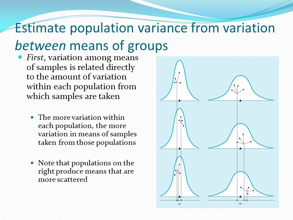 Estimate population variance from variation between means of groups