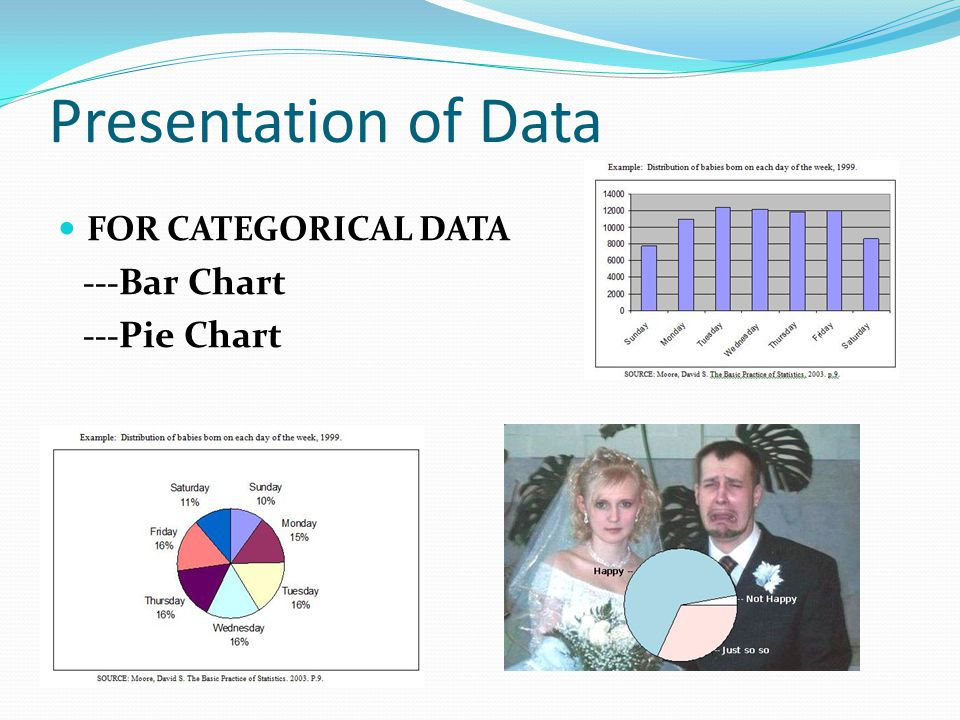 Presentation of Data FOR CATEGORICAL DATA ---Bar Chart ---Pie Chart