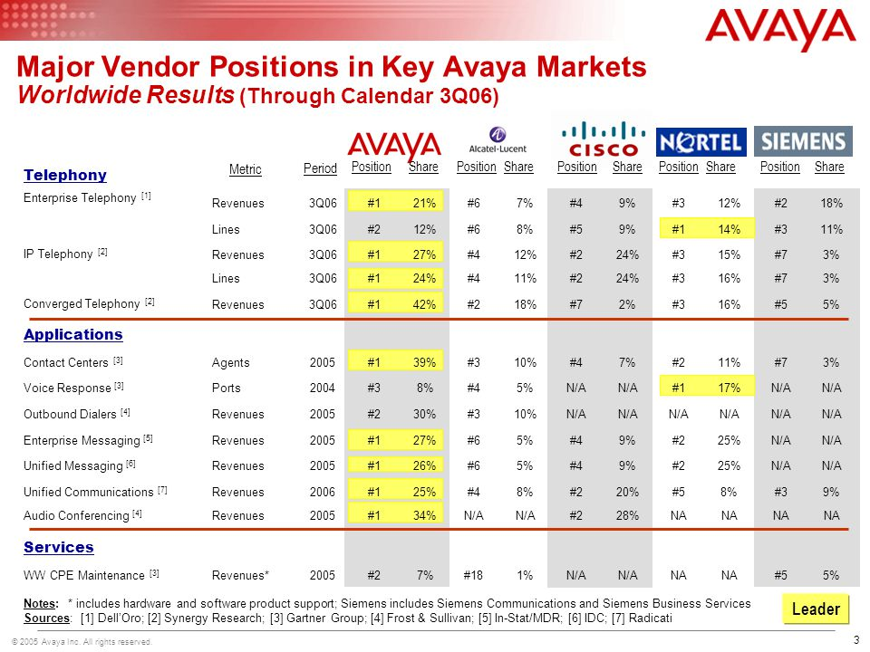 Major Vendor Positions in Key Avaya Markets Worldwide Results (Through Calendar 3Q06)