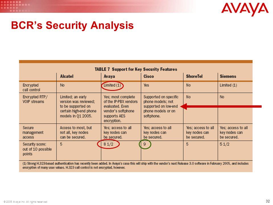 BCR's Security Analysis