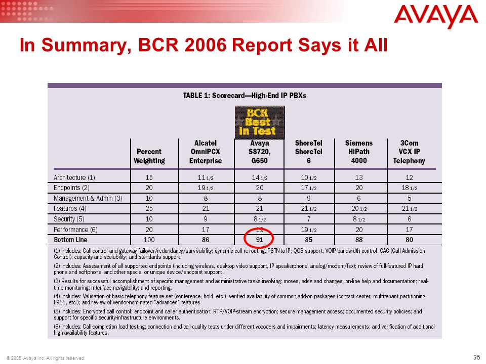 In Summary, BCR 2006 Report Says it All