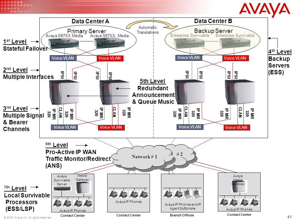 Network # 2 Network # 1 Data Center A Data Center B Primary Server