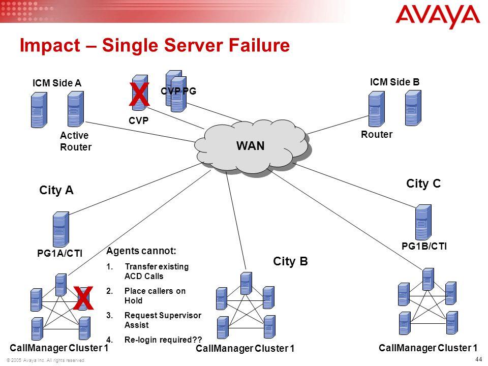 Impact – Single Server Failure