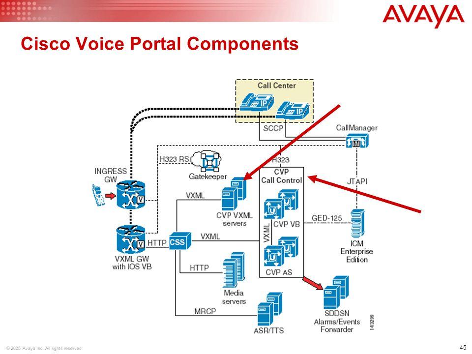 Cisco Voice Portal Components