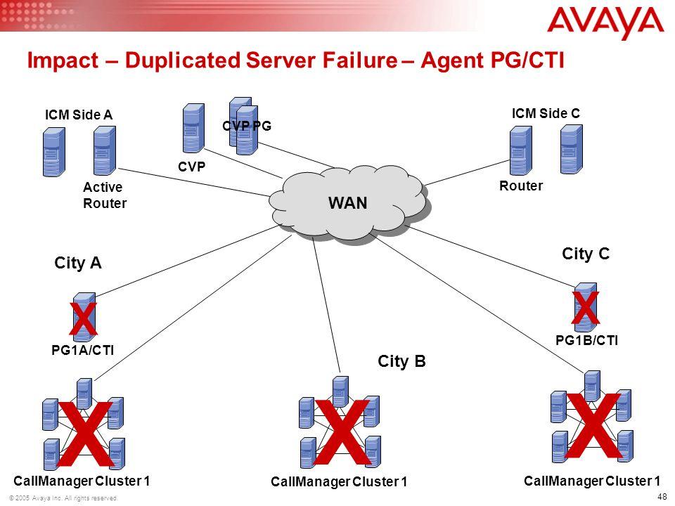 Impact – Duplicated Server Failure – Agent PG/CTI