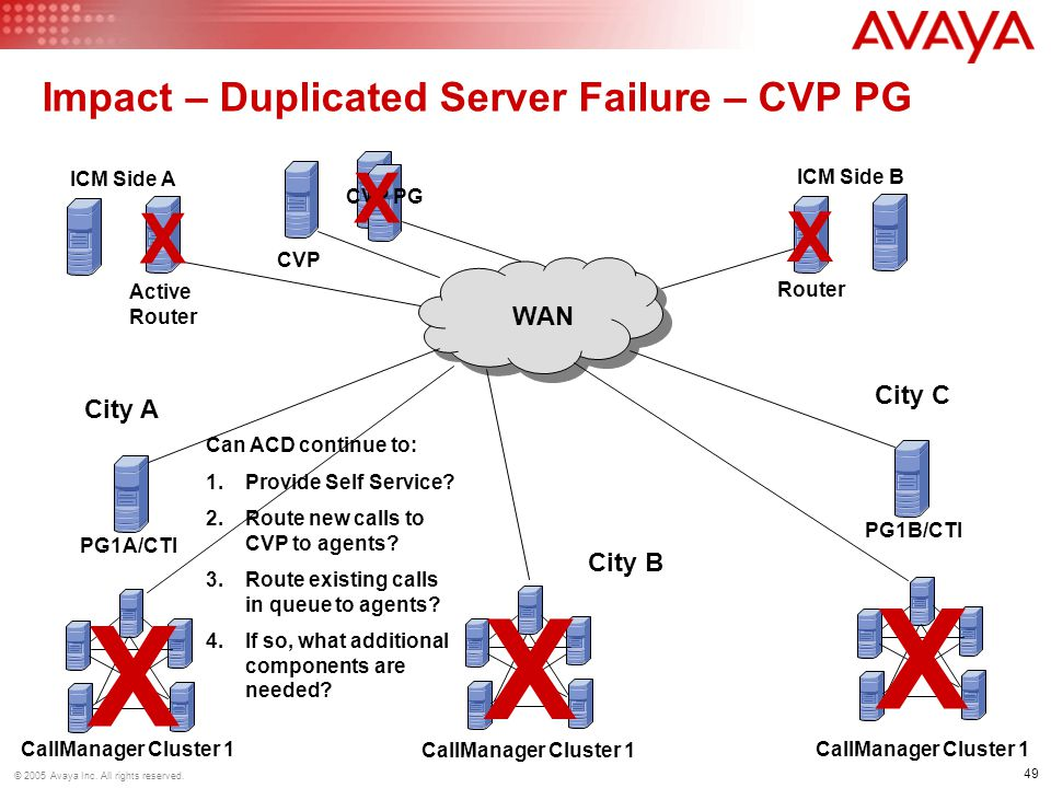 Impact – Duplicated Server Failure – CVP PG
