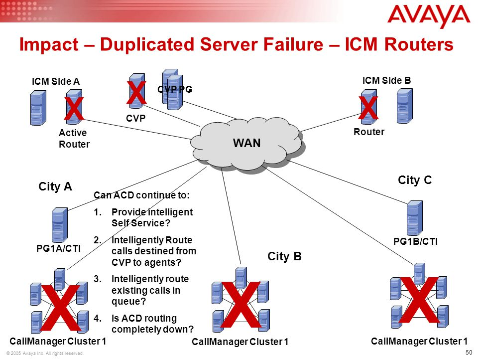 Impact – Duplicated Server Failure – ICM Routers