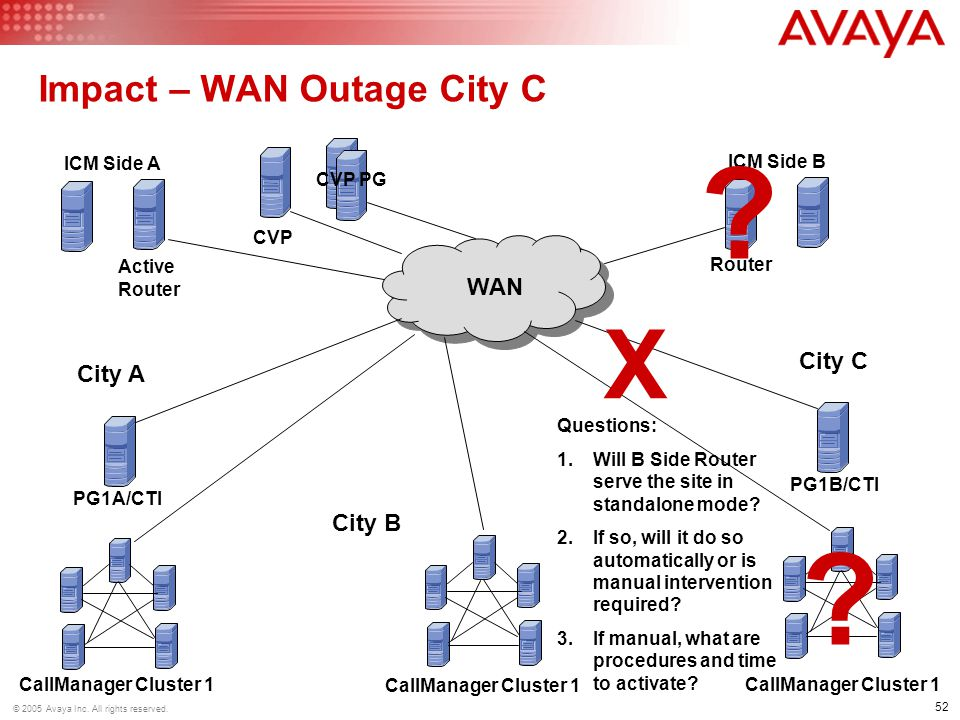 Impact – WAN Outage City C