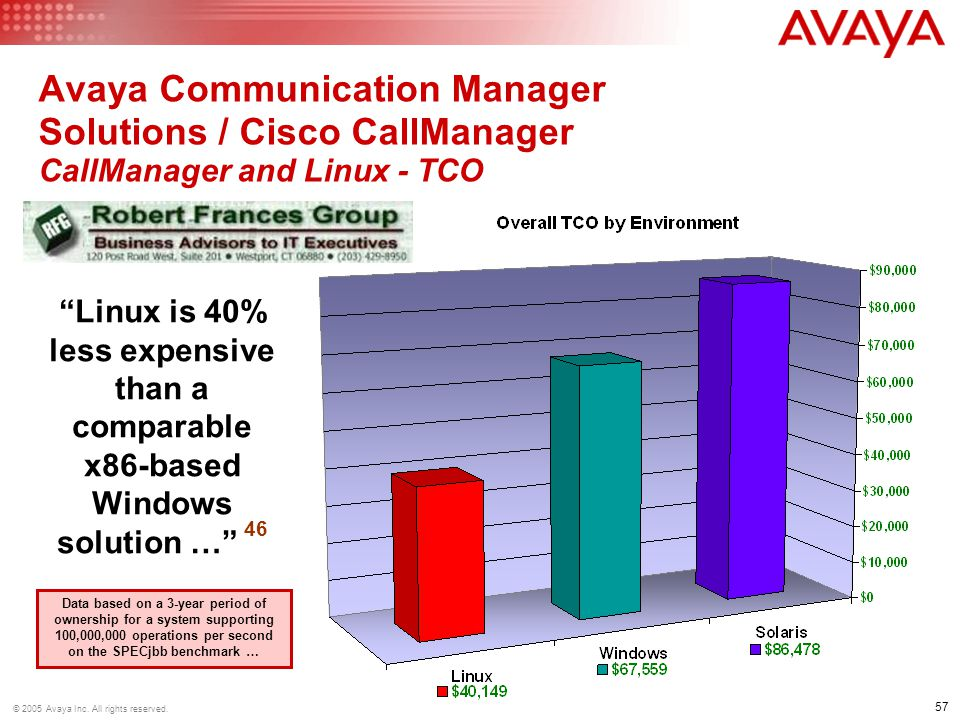 Avaya Communication Manager Solutions / Cisco CallManager CallManager and Linux - TCO