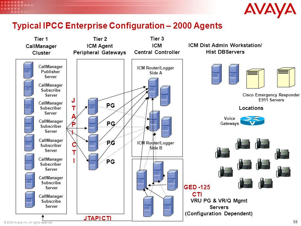 Typical IPCC Enterprise Configuration – 2000 Agents