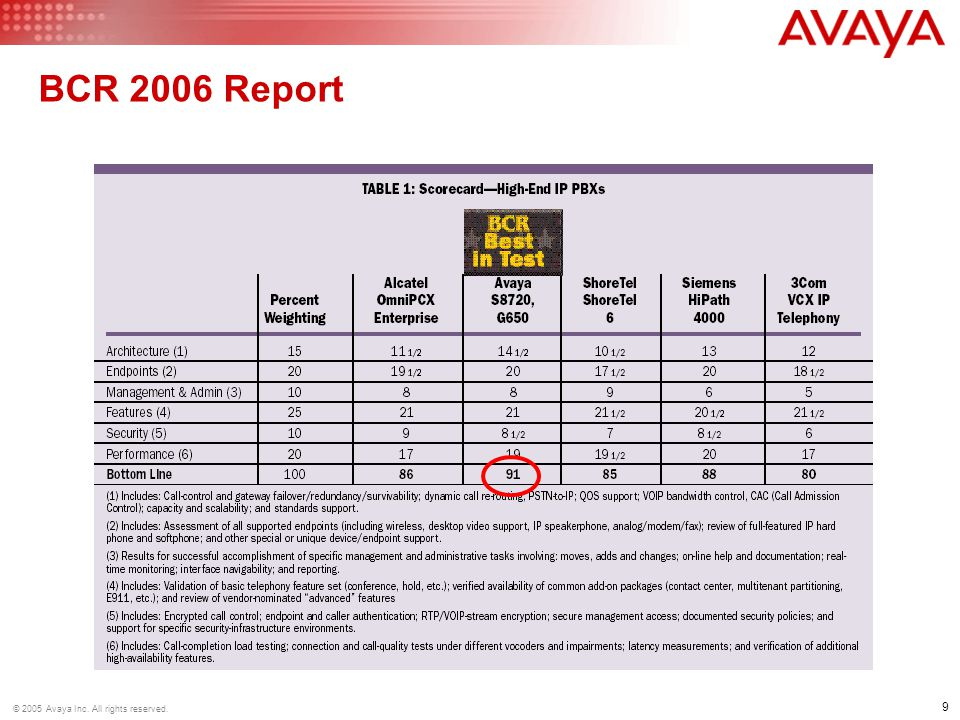 BCR 2006 Report