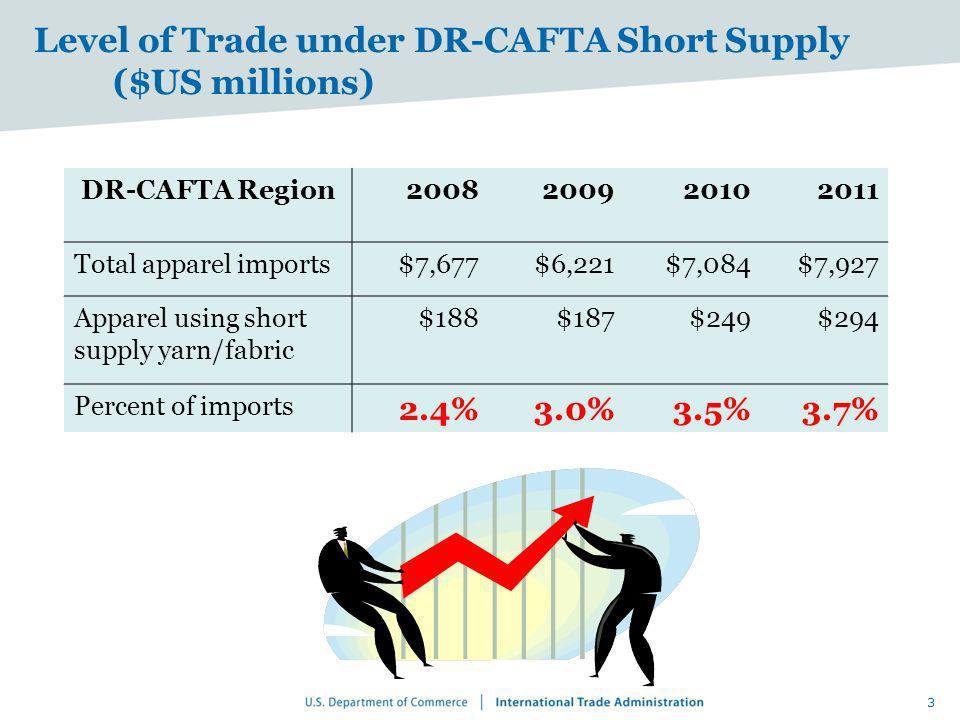 Level of Trade under DR-CAFTA Short Supply ($US millions)