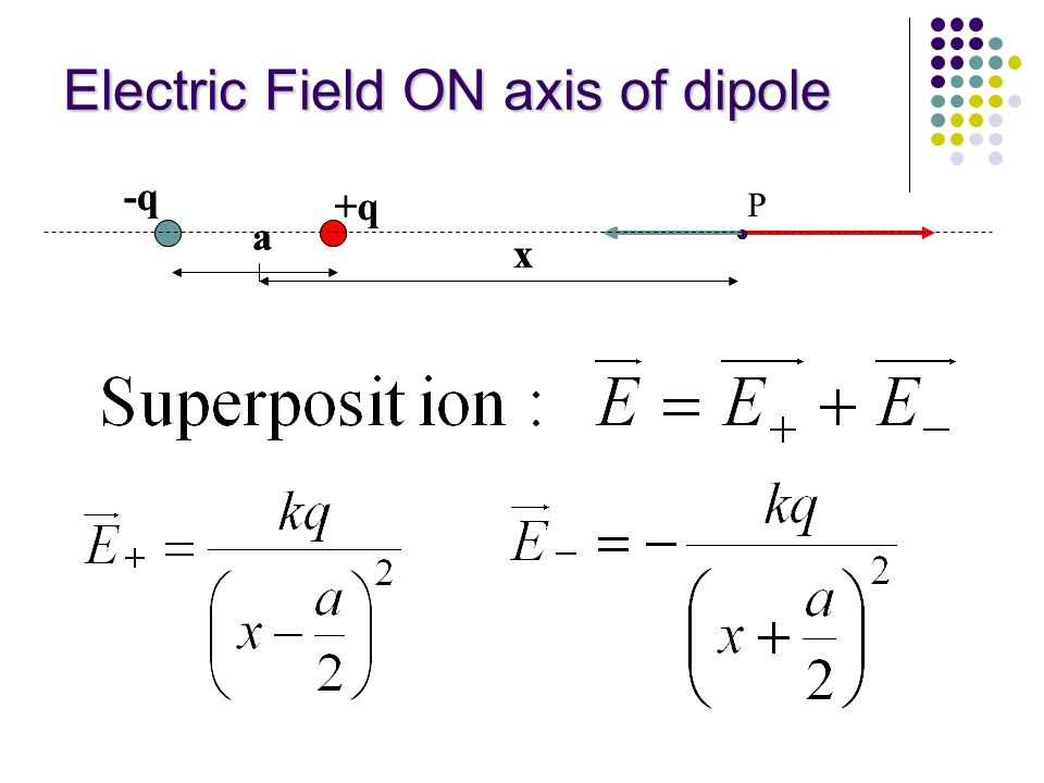 Electric Field ON axis of dipole