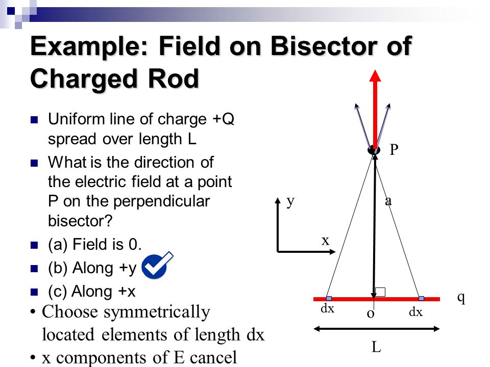 Example: Field on Bisector of Charged Rod