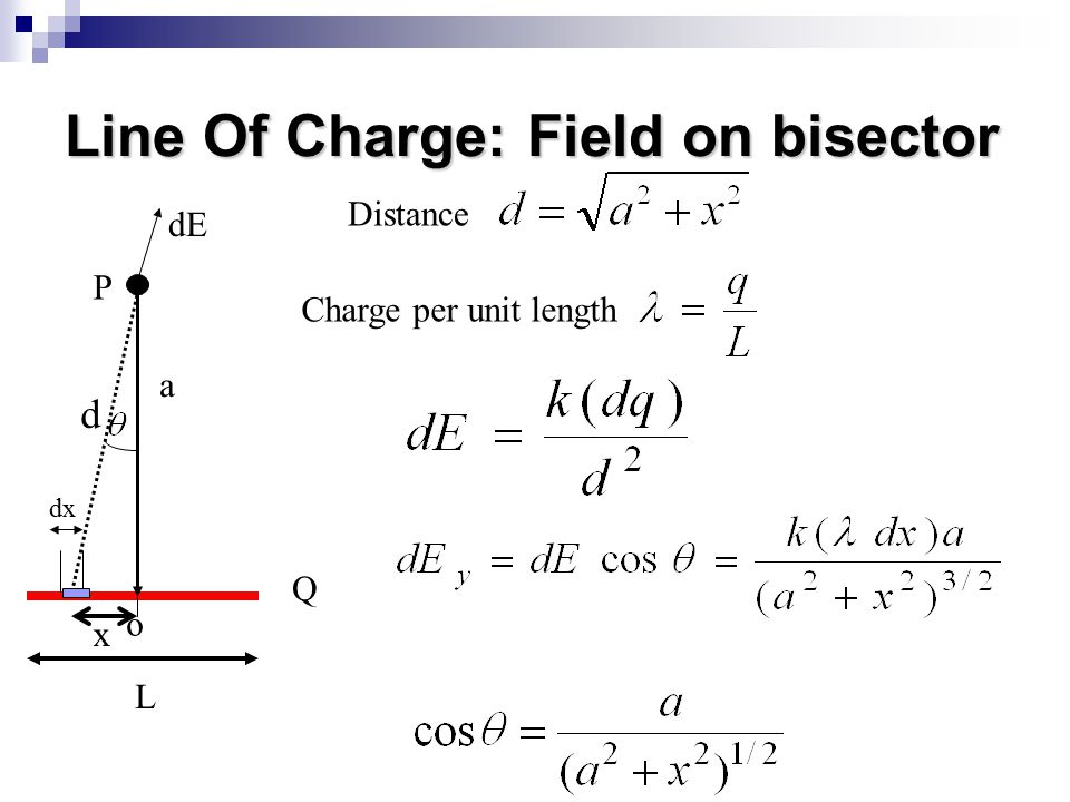 Line Of Charge: Field on bisector