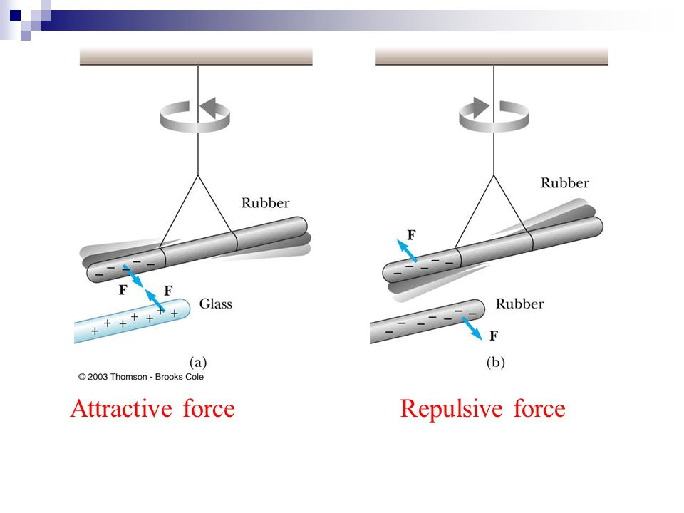 Attractive force Repulsive force