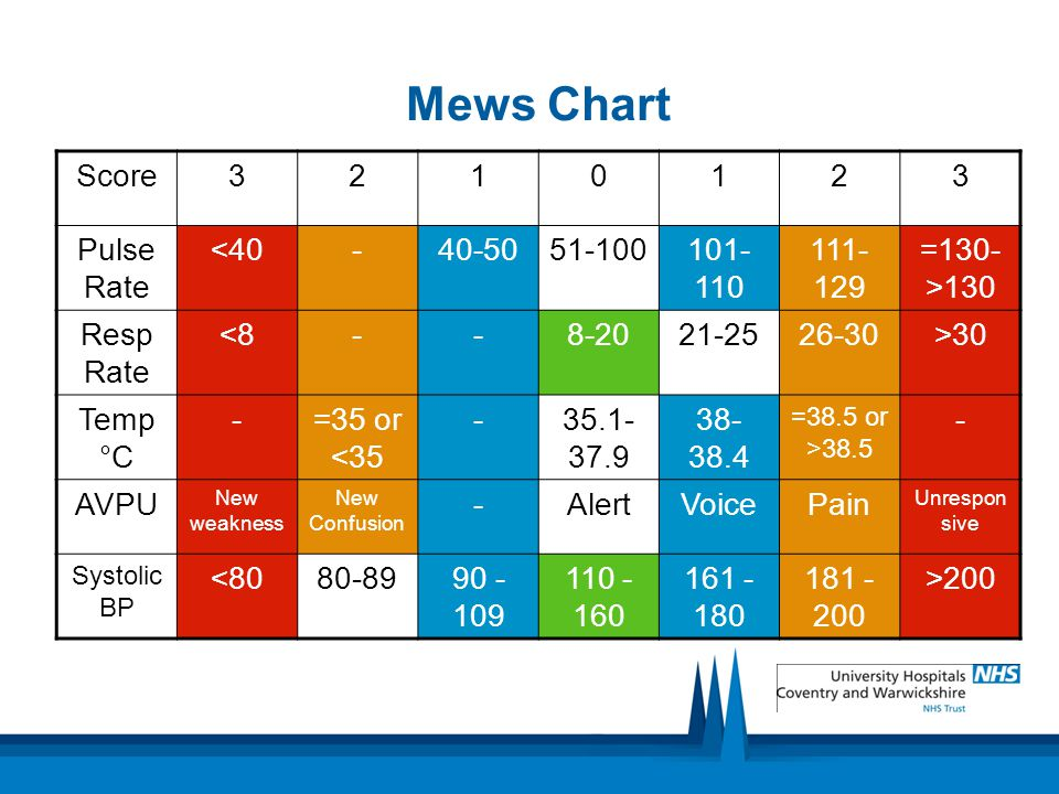 Mews Chart Score 3 2 1 Pulse Rate <40 - 40-50 51-100 101-110