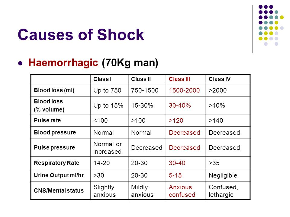 Causes of Shock Haemorrhagic (70Kg man) Up to 750 750-1500 1500-2000