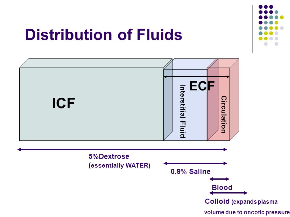 Distribution of Fluids