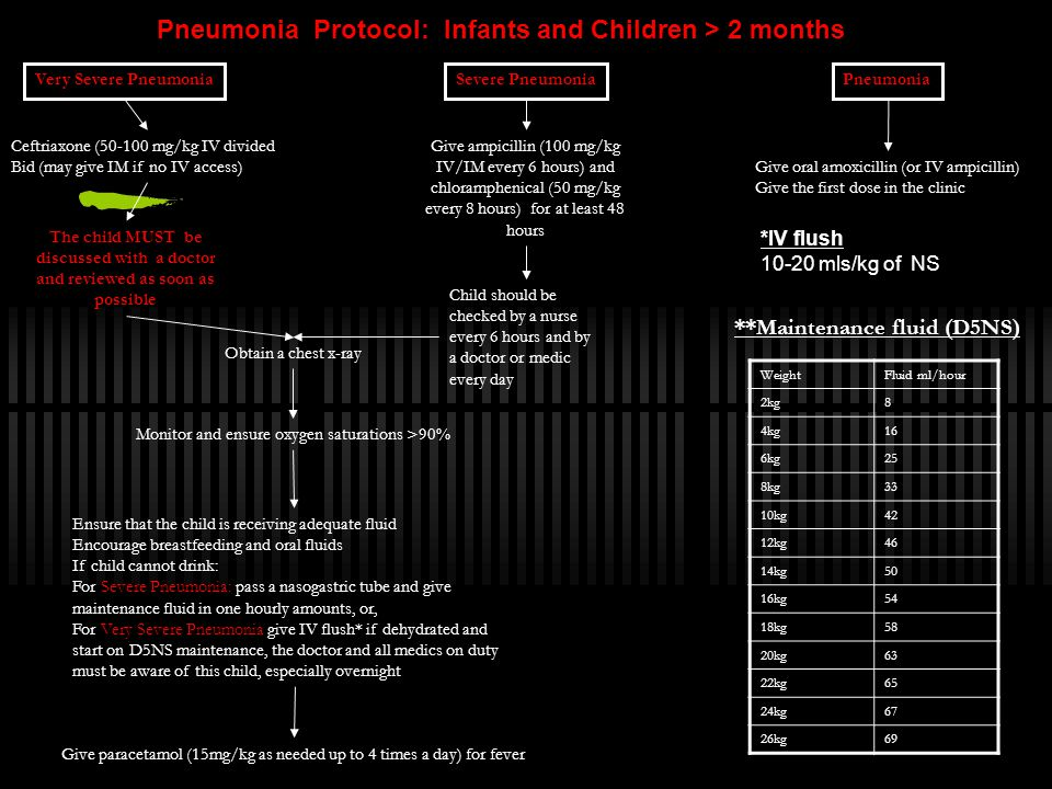 Pneumonia Protocol: Infants and Children > 2 months