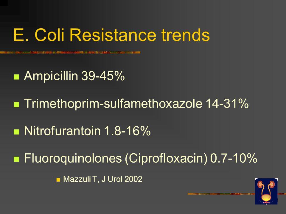 E. Coli Resistance trends