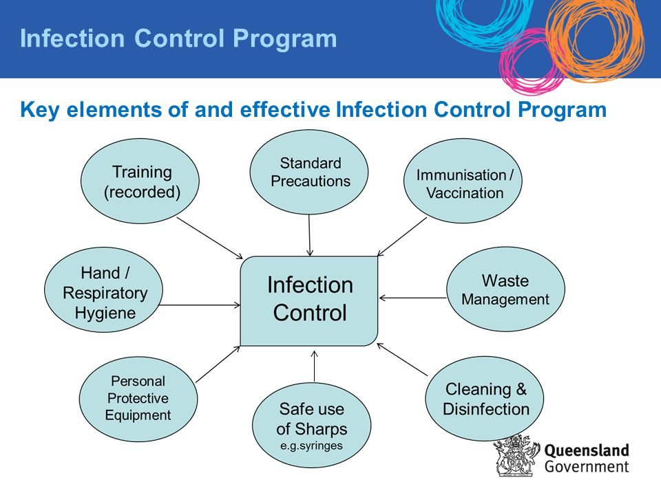 Infection prevention and control business plan