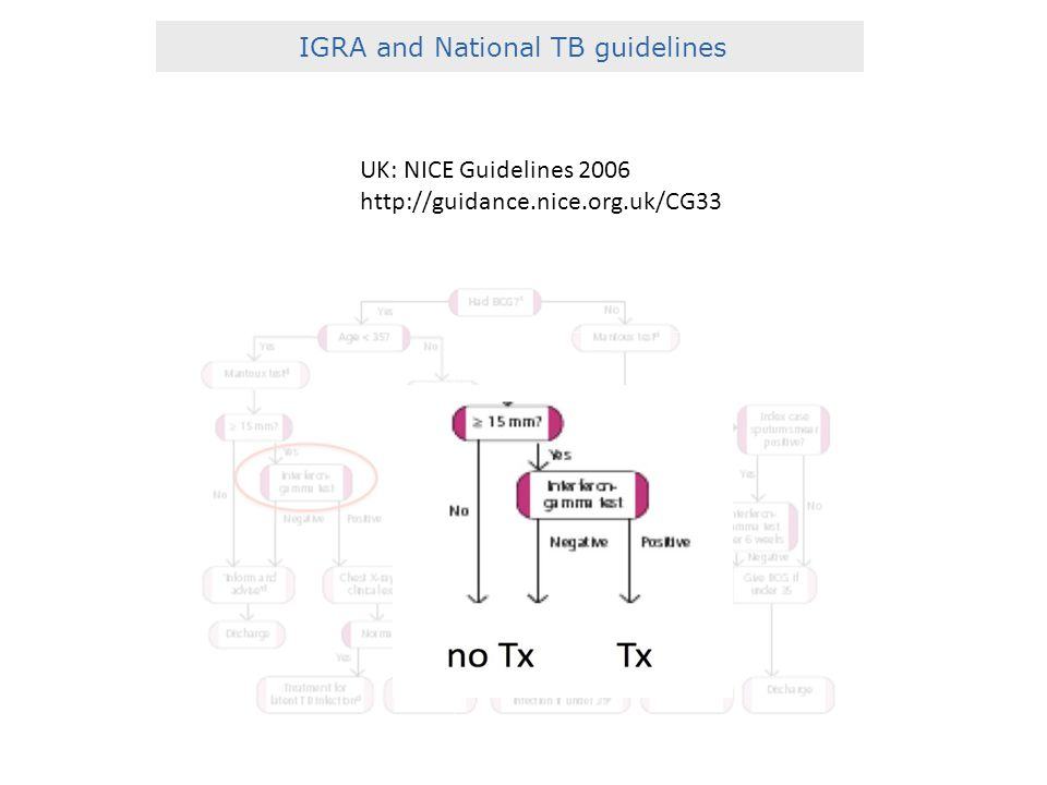 IGRA and National TB guidelines