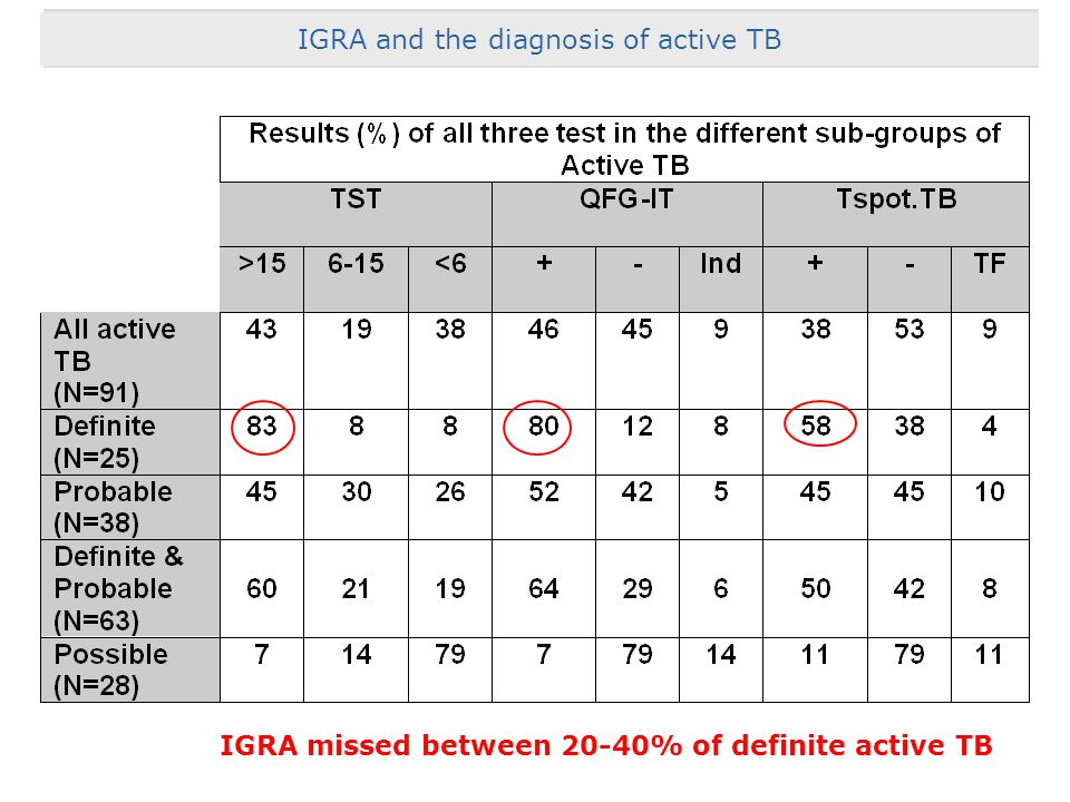 IGRA missed between 20-40% of definite active TB