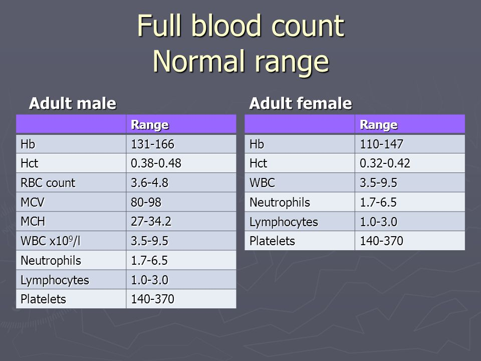 Full blood count Normal range