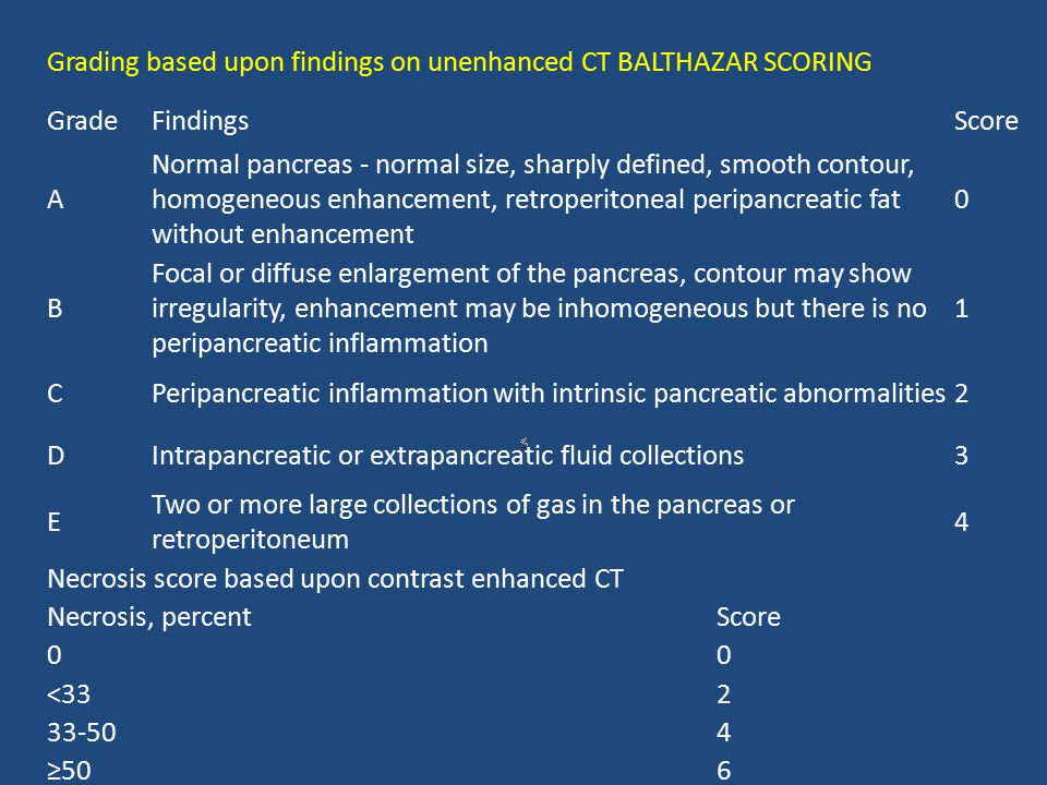 Grading based upon findings on unenhanced CT BALTHAZAR SCORING