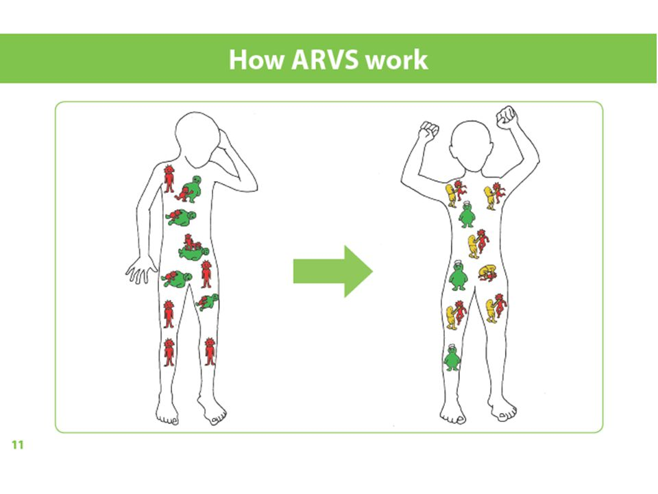 For instance in Topic 2 (green) on the page after the profile, there is content about 'How ARVs work'.