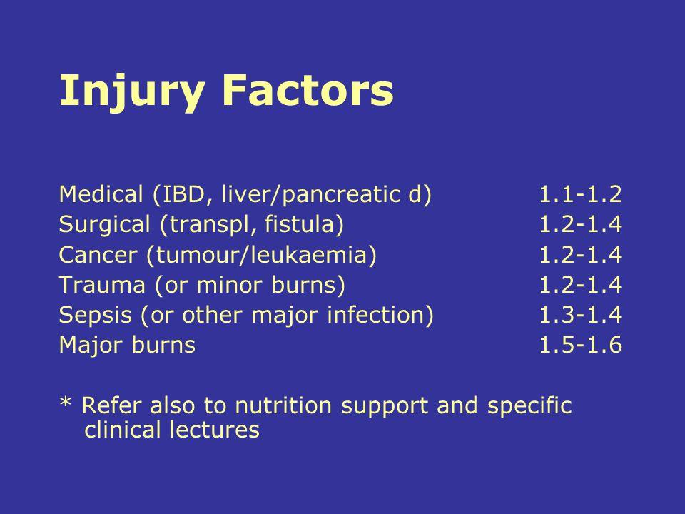Injury Factors Medical (IBD, liver/pancreatic d) 1.1-1.2