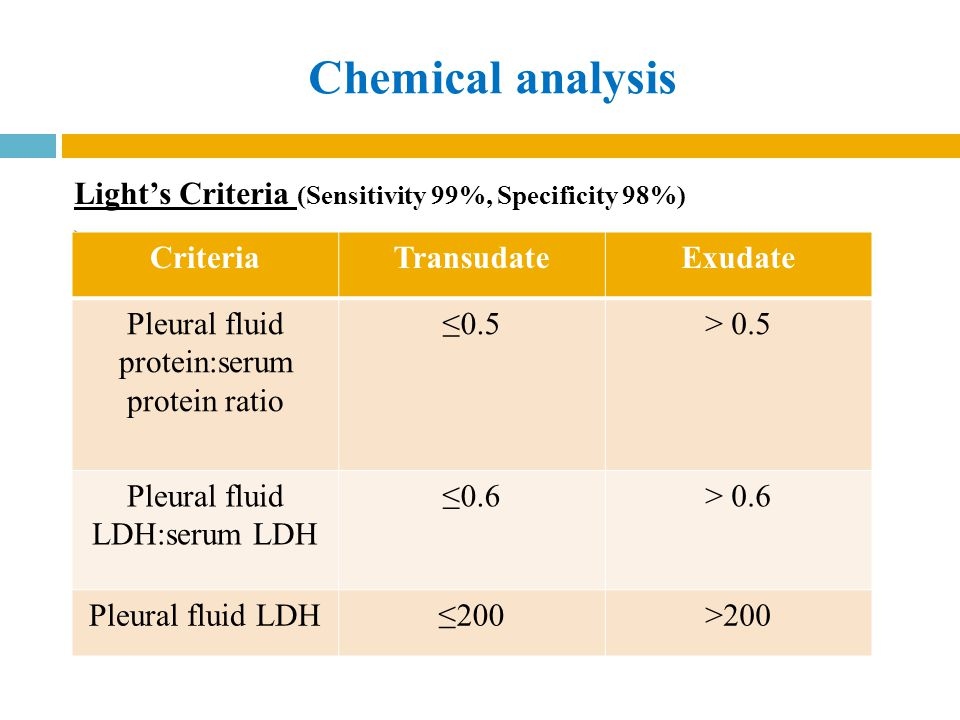 Chemical analysis Light's Criteria (Sensitivity 99%, Specificity 98%) ) Criteria. Transudate. Exudate.