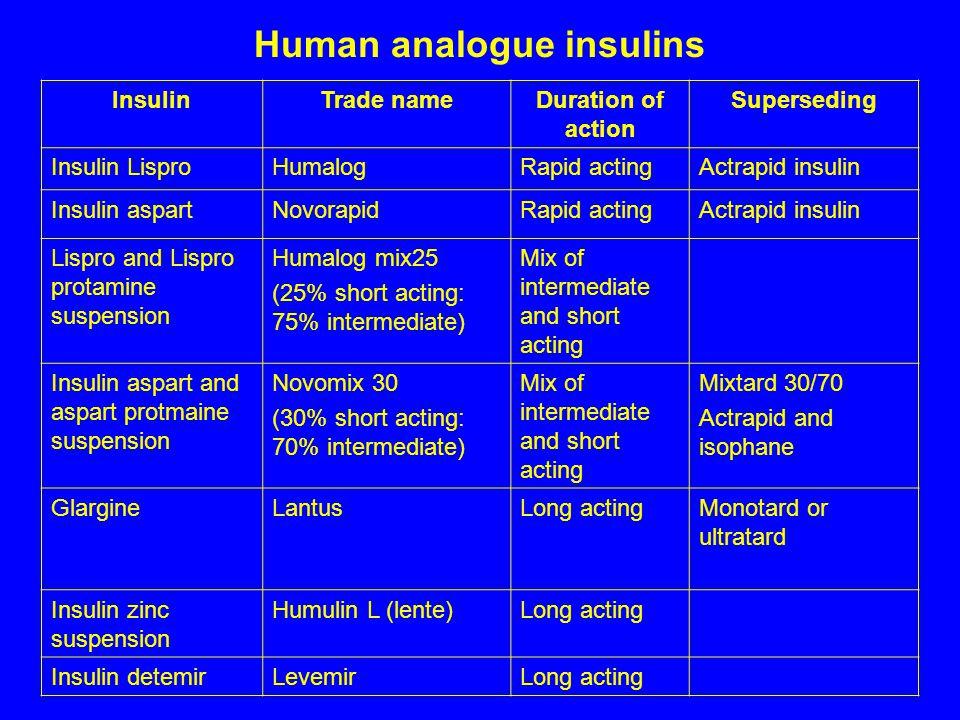 Human analogue insulins