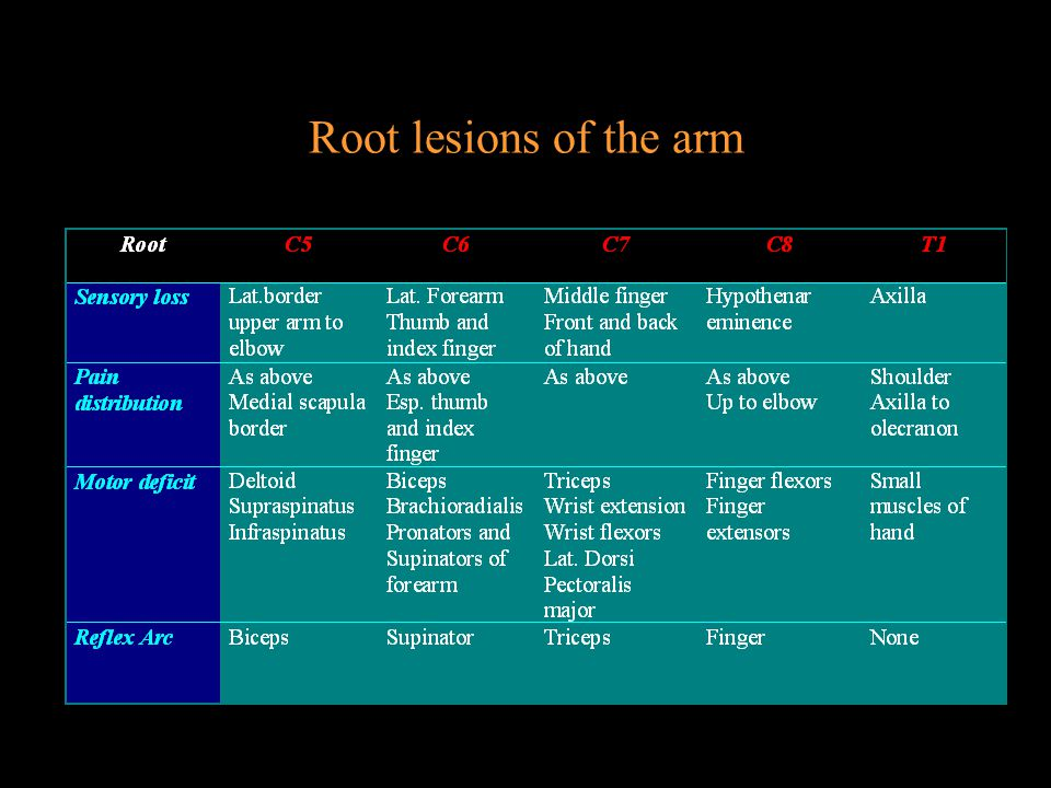 Root lesions of the arm