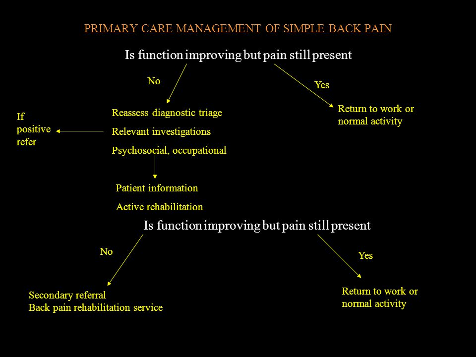 PRIMARY CARE MANAGEMENT OF SIMPLE BACK PAIN