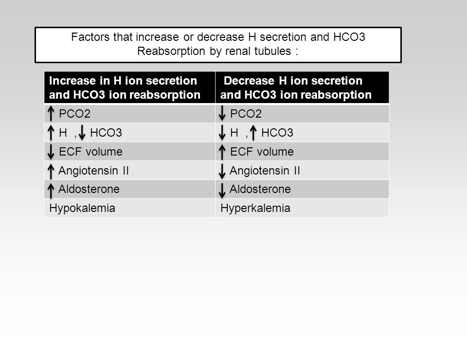 Factors that increase or decrease H secretion and HCO3