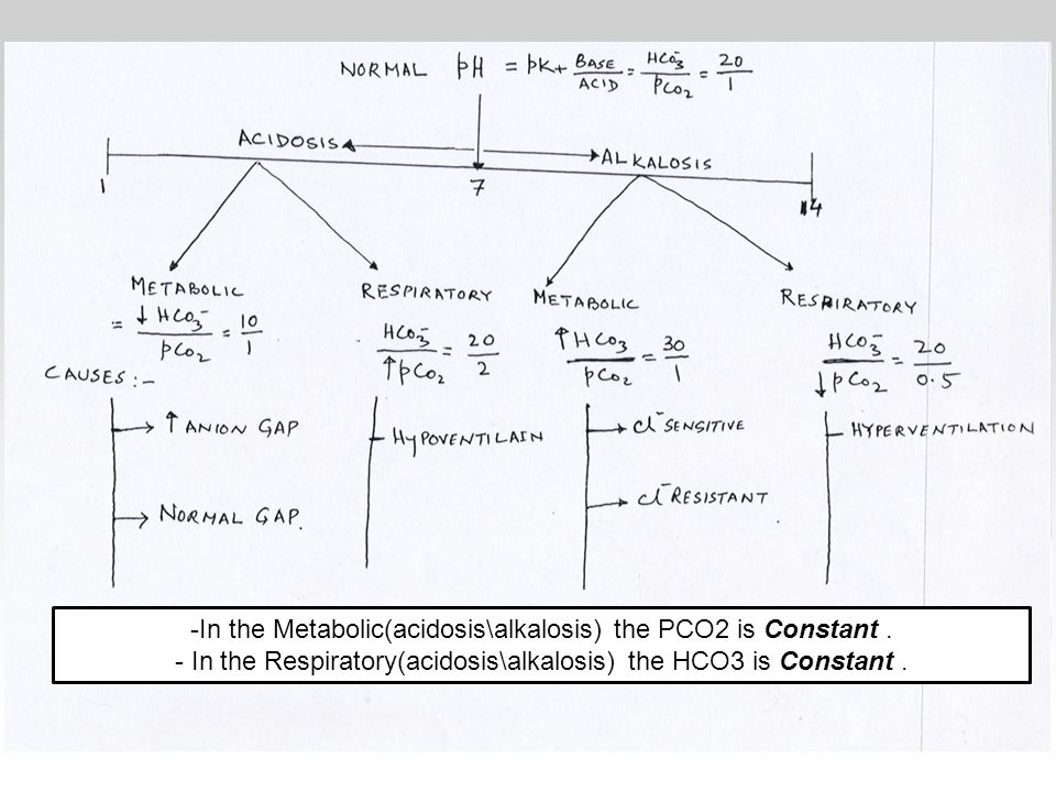 -In the Metabolic(acidosis\alkalosis) the PCO2 is Constant .
