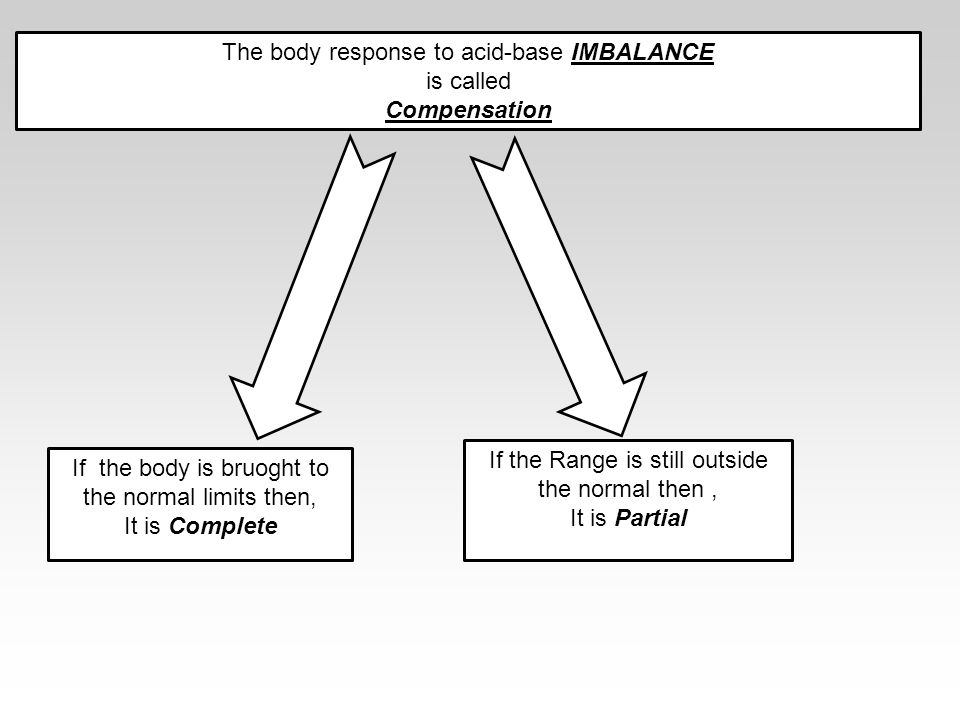 The body response to acid-base IMBALANCE is called Compensation