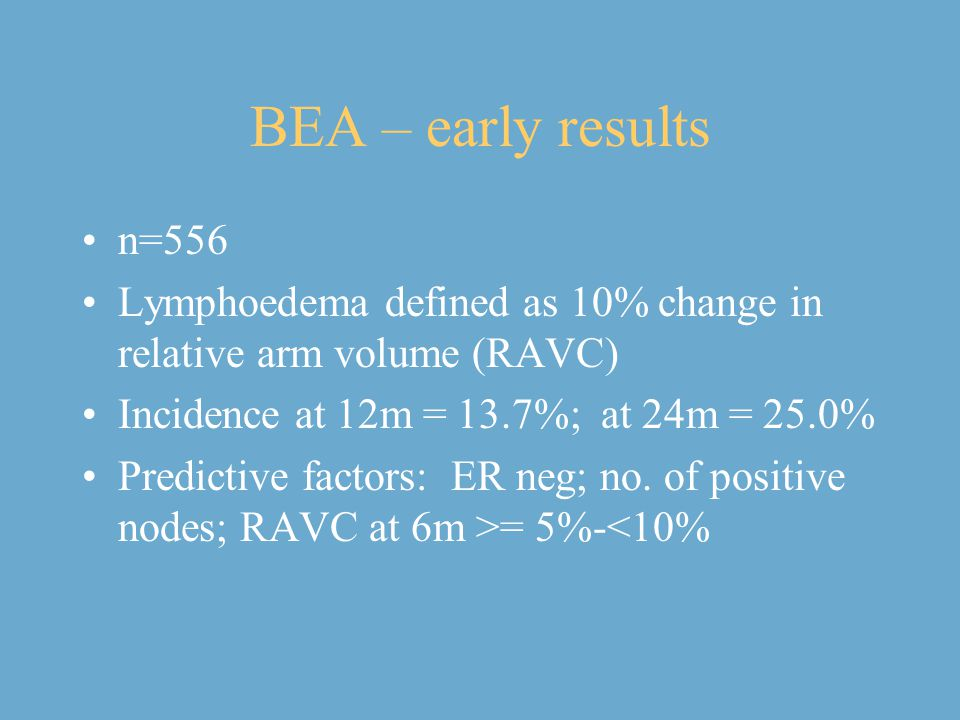 BEA – early results n=556. Lymphoedema defined as 10% change in relative arm volume (RAVC) Incidence at 12m = 13.7%; at 24m = 25.0%