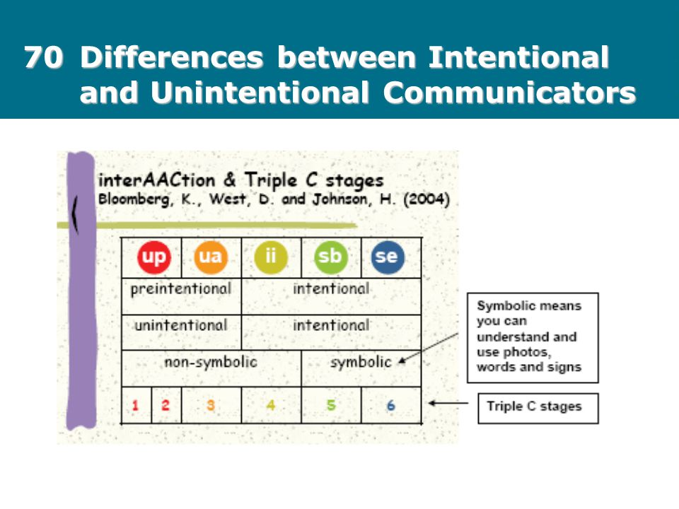 70 Differences between Intentional and Unintentional Communicators