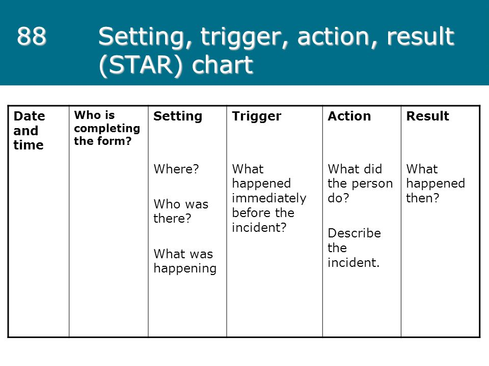 88 Setting, trigger, action, result (STAR) chart