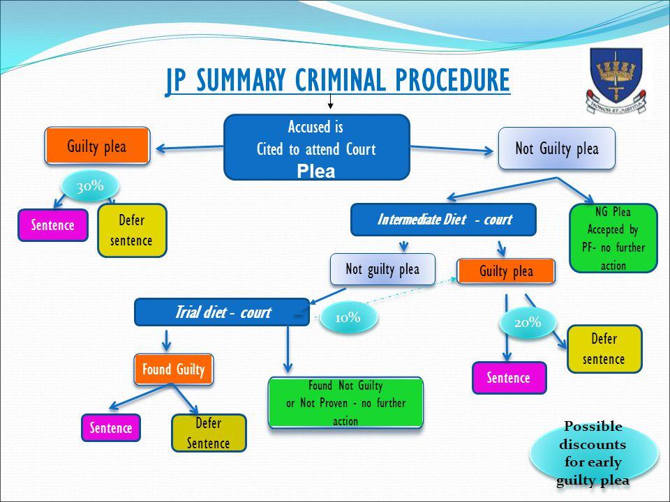 JP SUMMARY CRIMINAL PROCEDURE
