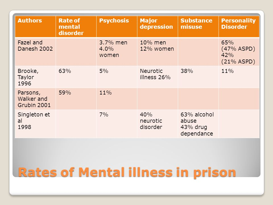 Rates of Mental illness in prison