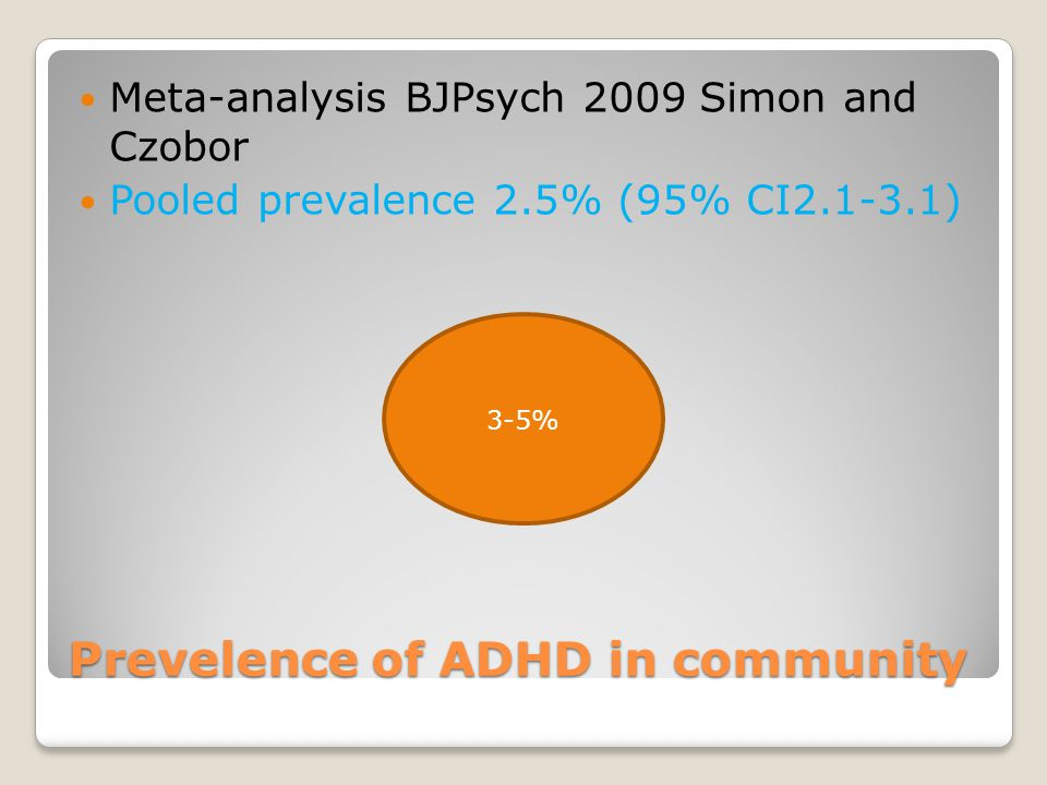 Prevelence of ADHD in community