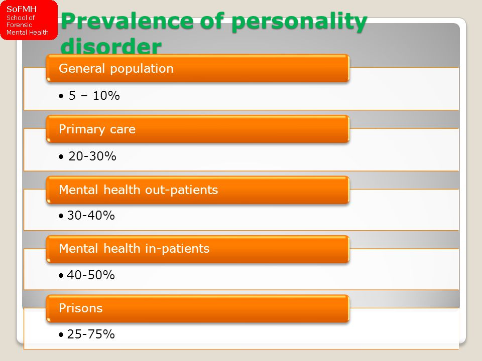 Prevalence of personality disorder