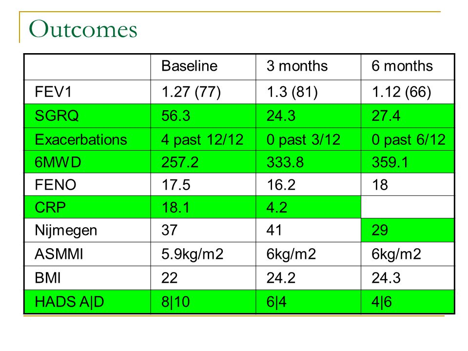 Outcomes Baseline 3 months 6 months FEV1 1.27 (77) 1.3 (81) 1.12 (66)