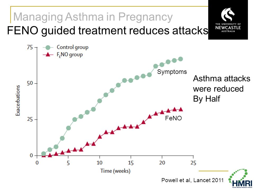 Managing Asthma in Pregnancy FENO guided treatment reduces attacks