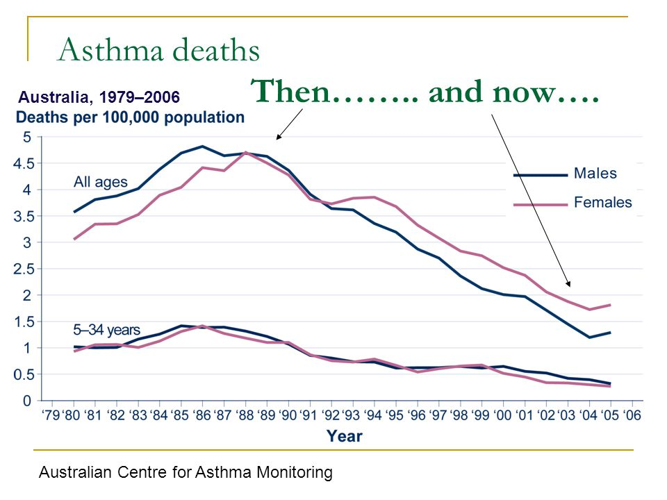 Asthma deaths Then…….. and now….